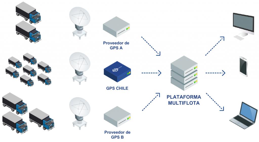 diagrama-multiflota